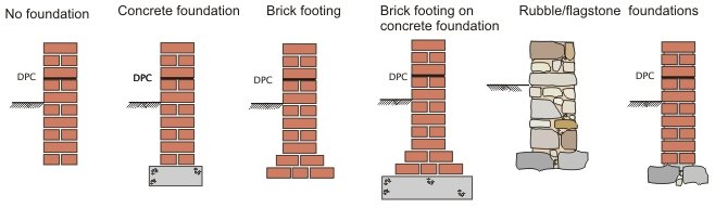 Evolution of building elements for Old house foundation types