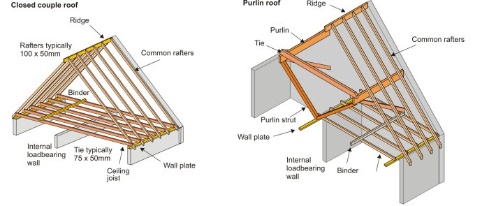 ROOF FRAMING CALCULATIONS  Pinterest