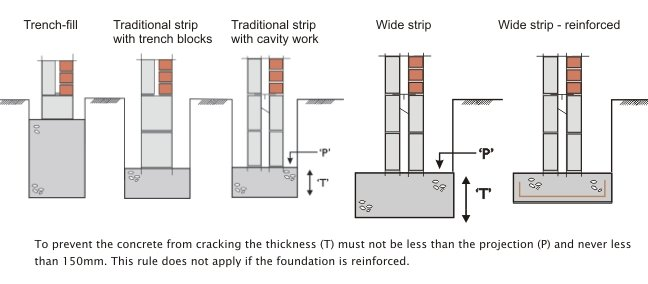Evolution of building elements for What is the best foundation for a house