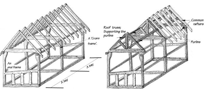 Roof Construction Roof Construction Types Uk