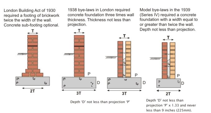 Note That The 1939 Bye Laws Still Permitted Brick Footings And Also  Mentioned The Option Of Rafts And Piles.